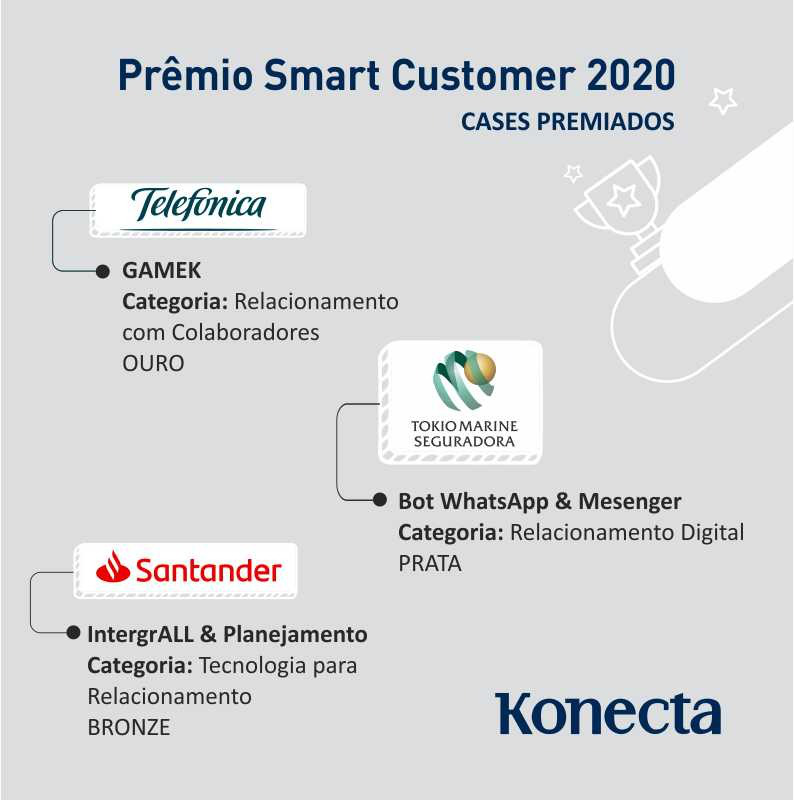 Prêmio Smart Customer 2020